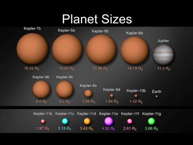 Kepler Alien Planet Sizes