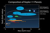 A graf showing the mass and radii of the planets in the alien solar system discovered around the star Kepler-11.