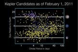 Kepler's planet candidates as of Feb. 1, 2011.