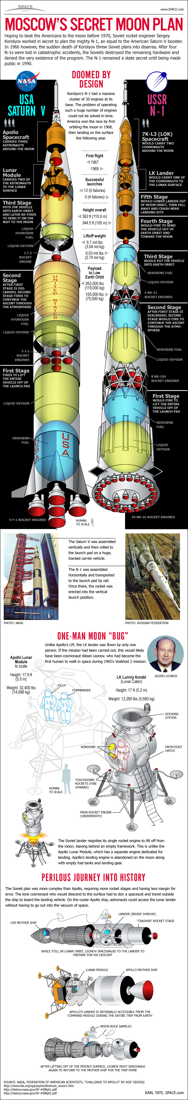 Moscow's Secret Moon Plan - The N-1 Rocket