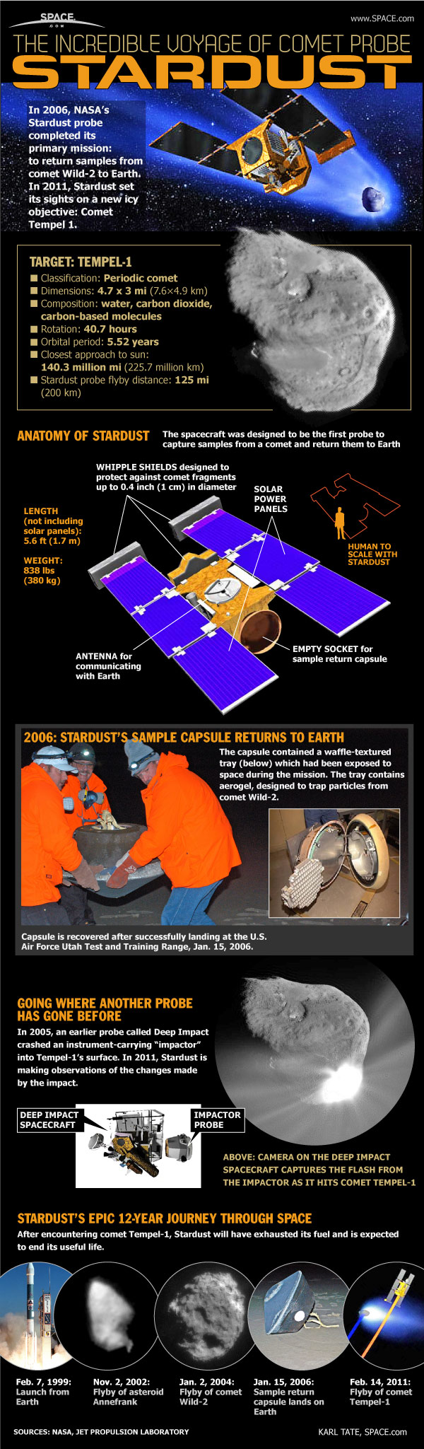 NASA Stardust spacecraft Infographic. How the Stardust mission works.