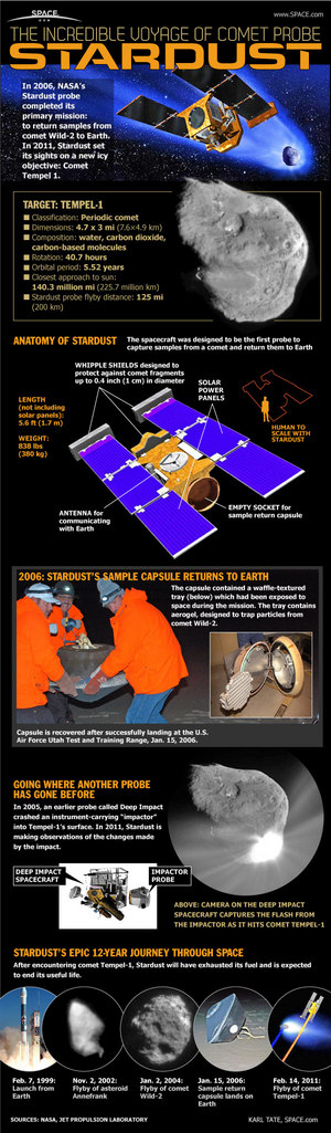"NASA's Stardust probe visited two comets during its mission. <a href=""http://www.space.com/10820-nasa-comet-probe-stardust-voyage.html"">See how NASA's Stardust mission worked in this Space.com infographic</a>."