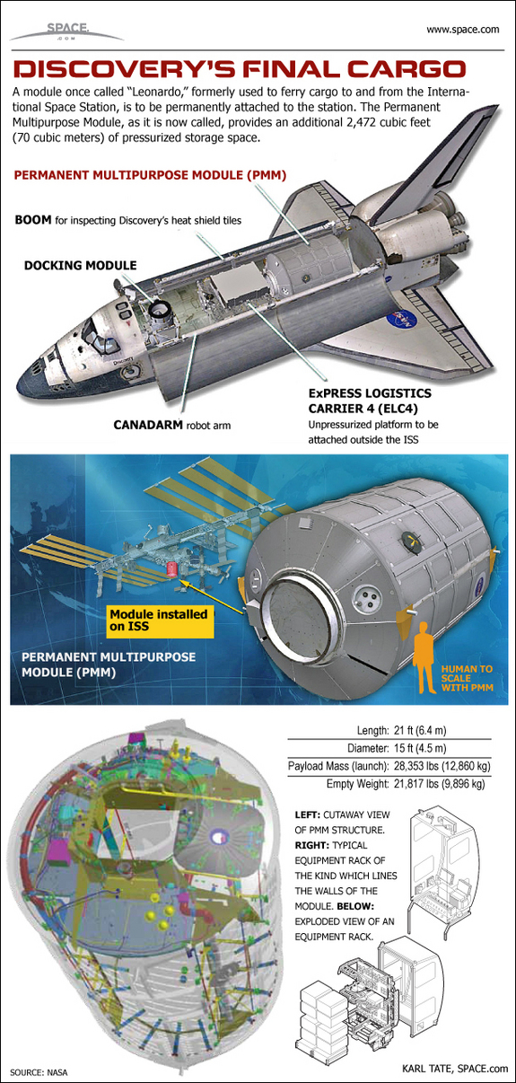 This infographic shows a close-up look at the PMM module, a space closet for the International Space Station
