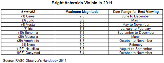 This timetable depicts the optimum viewing seasons for asteroids in the night sky in 2011. Asteroid appearances are listed in terms of magnitude, with the larger numbers indicating dimmer objects. Source: RASC Observer's Handbook 2011