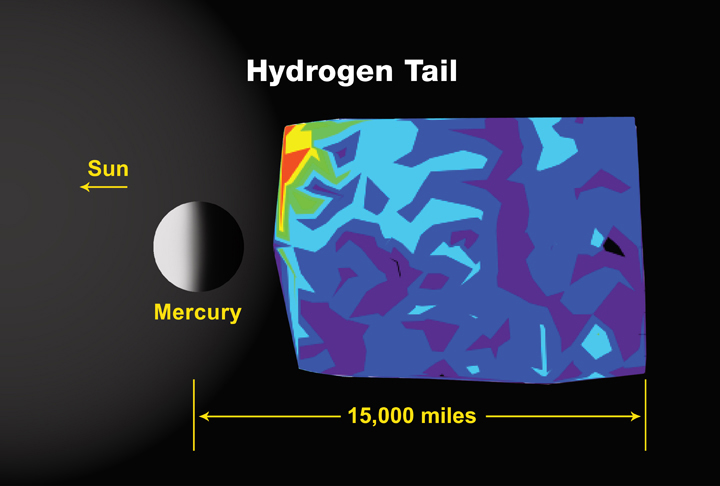 Mercury's Particle Tails