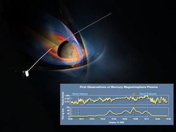 Mercury's Magnetosphere