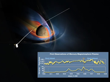 Mercury Magnetosphere Depiction