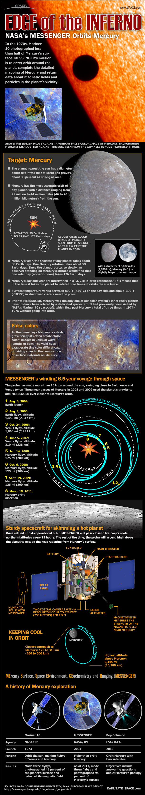NASA's Messenger Mission to Mercury (Infographic)