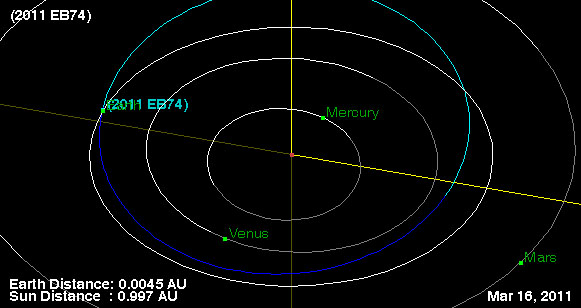House-Size Asteroid Zooms Close by Earth