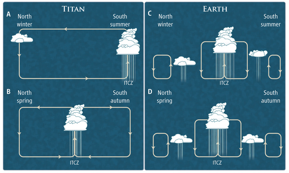 "Cloudy with rain. Simplified global atmospheric circulation and precipitation pattern on Titan and Earth. Most precipitation occurs at the intertropical convergence zone, or ITCZ, where air ascends as a result of convergence of surface winds from the northern and southern directions. Titan's ITCZ was previously near the south pole (A) but is currently on its way to the north pole (B). The seasonal migration of the ITCZ on Earth is much smaller (C and D). This image appears in a Perspective by Tetsuya Tokano titled, ""Precipitation Climatology on Titan."""