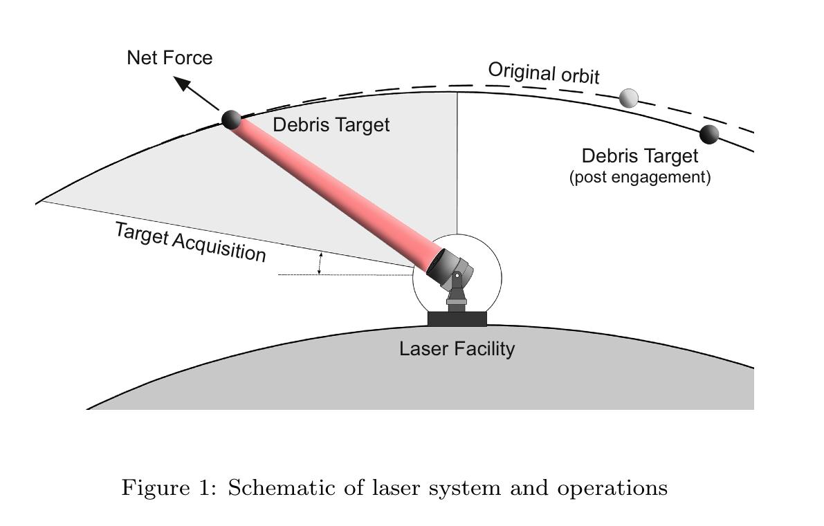 space junk laser diagram