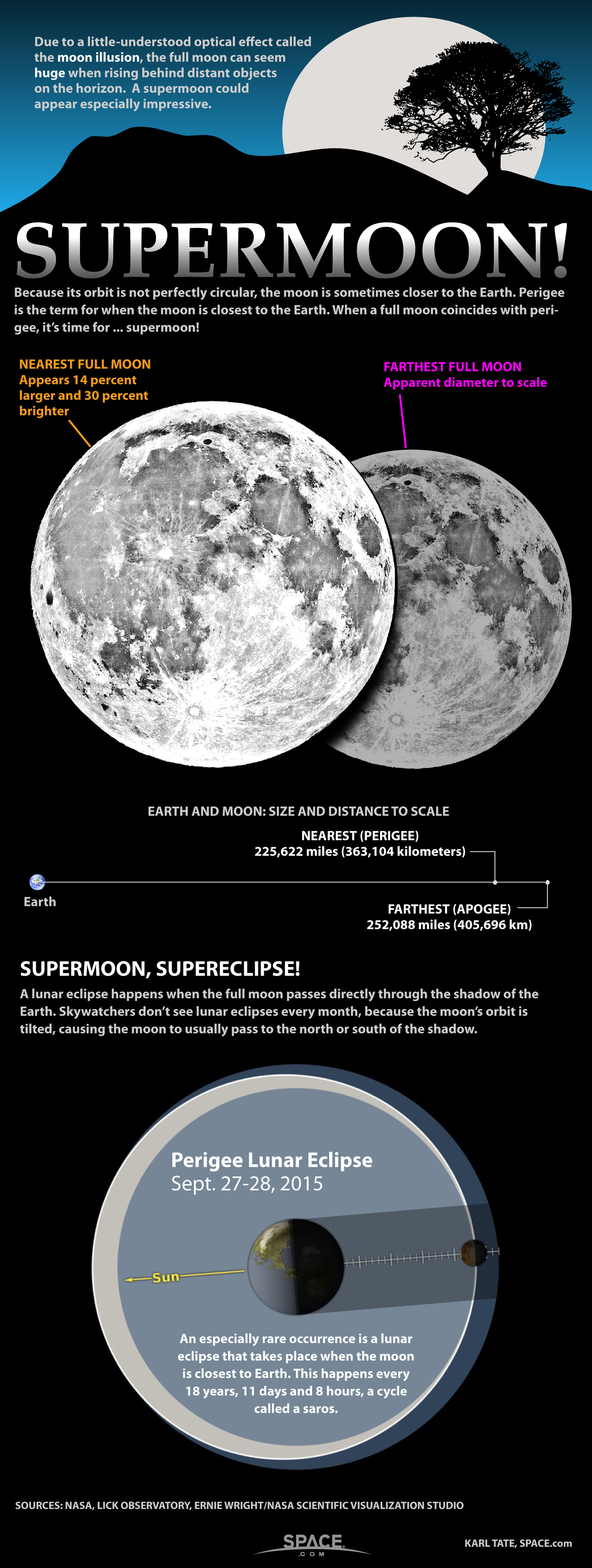 How the 'Supermoon' Looks (Infographic)