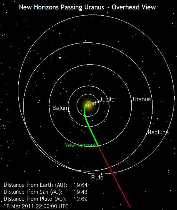 New Horizons Passing Uranus