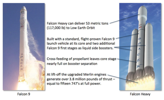 SpaceX's Falcon 9 Heavy Rocket Explained