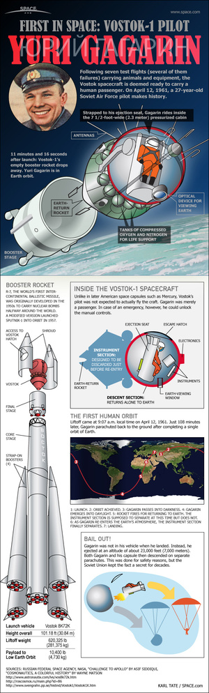 "On April 12, 1961, Soviet cosmonaut Yuri Gagarin became the world's first space traveler. <a href=""http://www.space.com/11322-yuri-gagarin-1st-human-spaceflight-infographic.html"">See how the first human spaceflight worked with this Space.com infographic</a>."