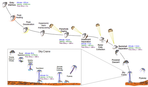 This graphic portrays the sequence of key events in August 2012 from the time the NASA's Mars Science Laboratory spacecraft — with its rover Curiosity — enters the Martian atmosphere to a moment after it touches down on the surface.
