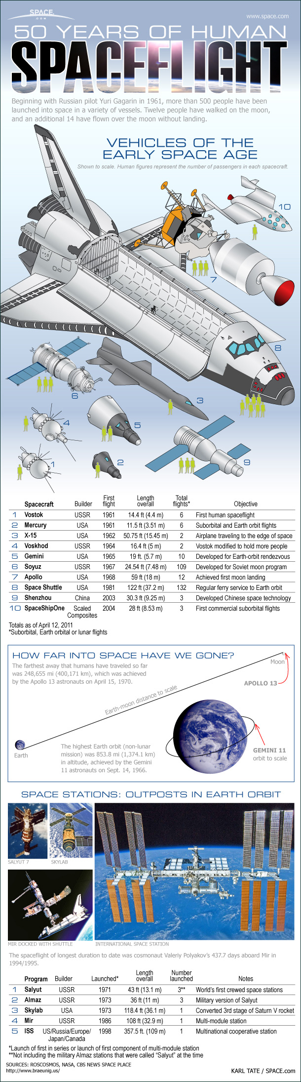 Spaceships of the World: 50 Years of Human Spaceflight