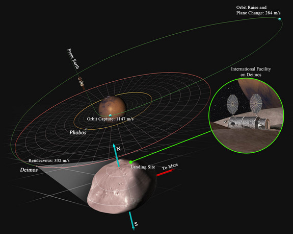 Deep space mission planners are eying Deimos, a moon of Mars, as an exploration target for humans. Here, the path to reach the Martian moon is laid out.