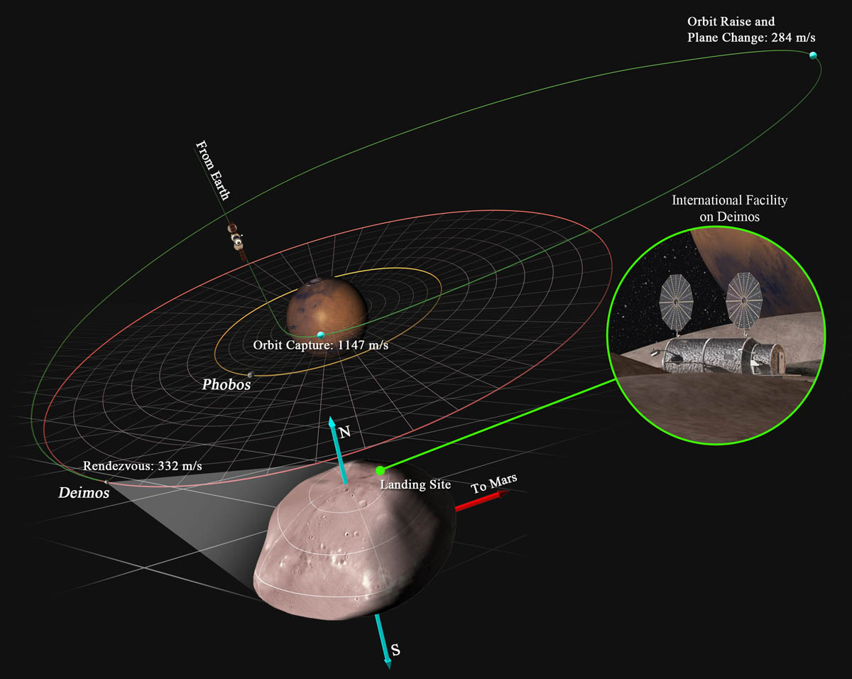 Mission to Martian Moon Deimos