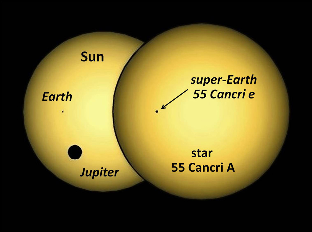 Diagram of super-dense alien planet 55 Cancri e transiting host star