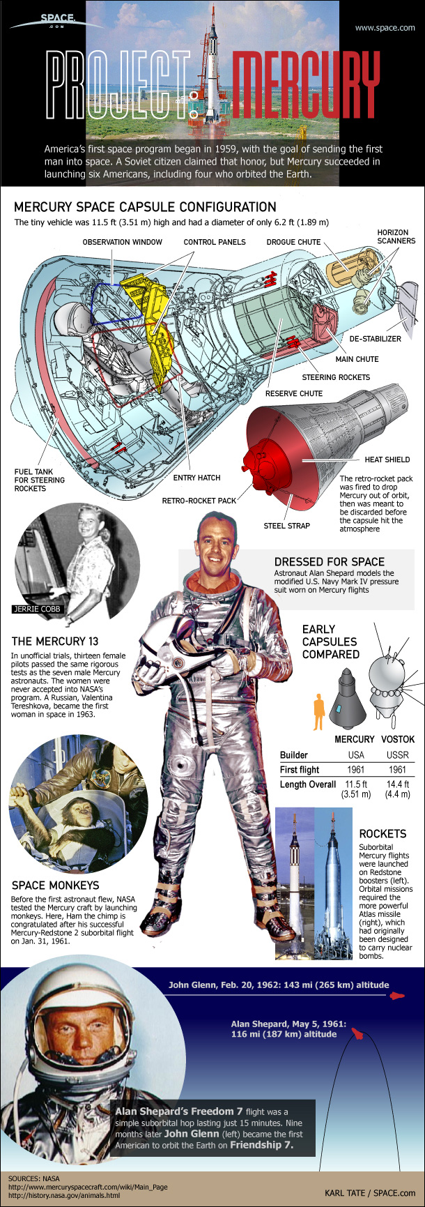 NASA's First Spaceship: Project Mercury (Infographic)