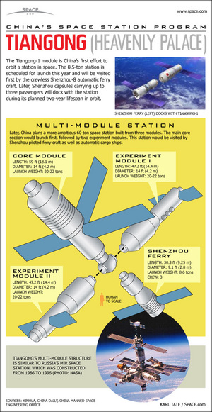 "Take a look at how China's first space station, called Tiangong (""Heavenly Palace"") will be assembled in orbit in this SPACE.com infographic. <a href=""http://www.space.com/11591-china-space-station-tiangong-infographic.html"">See the full infographic on the Tiangong space station here</a>."