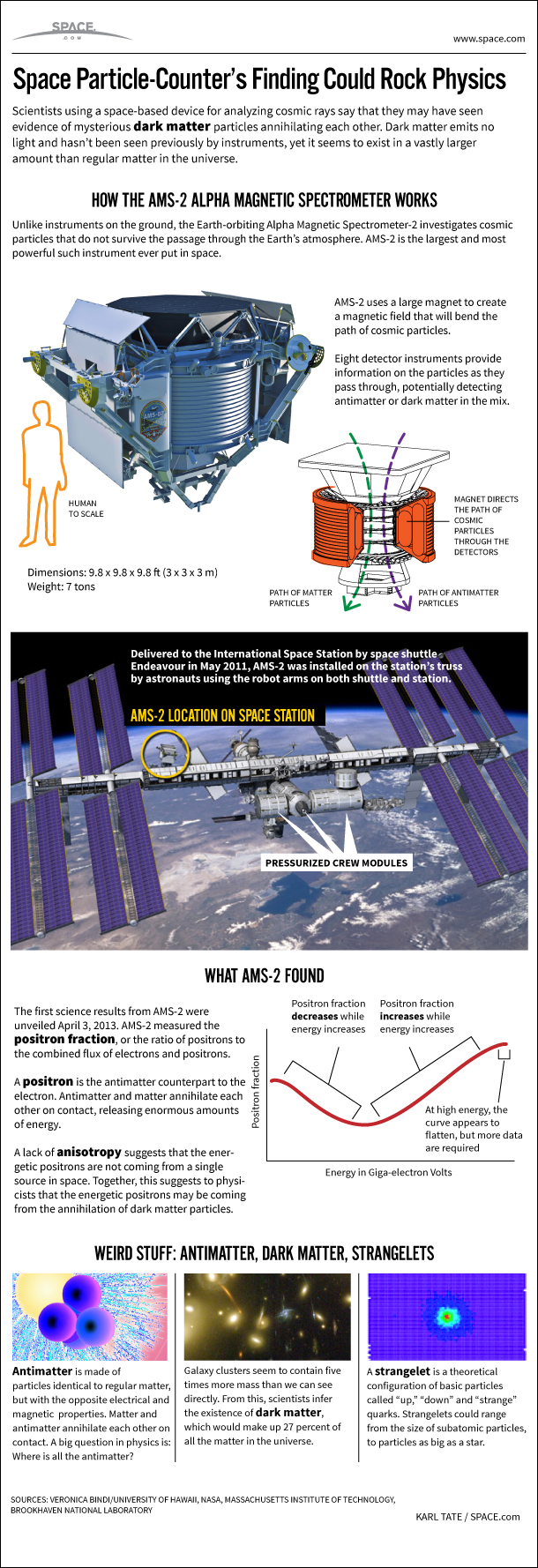 How the Antimatter-Hunting Alpha Magnetic Spectrometer Works (Infographic)
