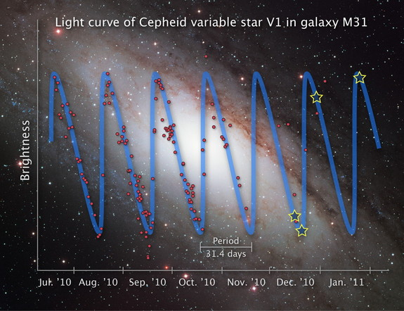 This illustration shows the rhythmic rise and fall of starlight from the Cepheid variable star V1 over a seven-month period. The illustrated graph shows that V1 completes a pulsation cycle of brightening and fading every 31.4 days.