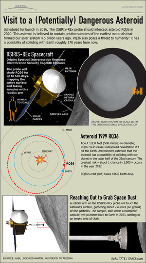 "NASA is sending a probe to the asteroid Bennu to collect samples from the space rock and return them to Earth. <a href=""http://www.space.com/11808-nasa-asteroid-mission-osiris-rex-1999-rq36-infographic.html"">See how NASA's OSIRIS-REx mission to collect samples of the asteroid 1999 RQ36 will happen in this Space.com infographic</a>."