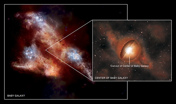 This artist's impression shows a very young galaxy located in the early Universe less than one billion years after the Big Bang. A cut-out from the core shows that this dust and gas is hiding very bright radiation from the very center of the galaxy, produced by a rapidly growing supermassive black hole.