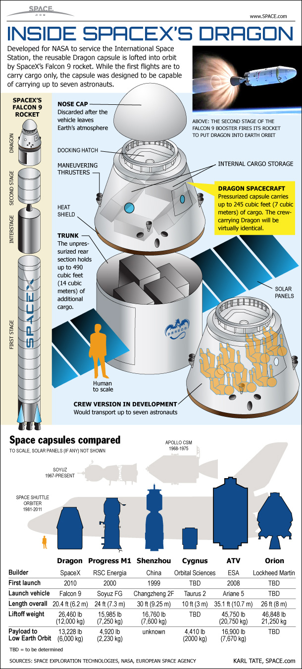 How SpaceX's Dragon Space Capsule Works (Infographic)