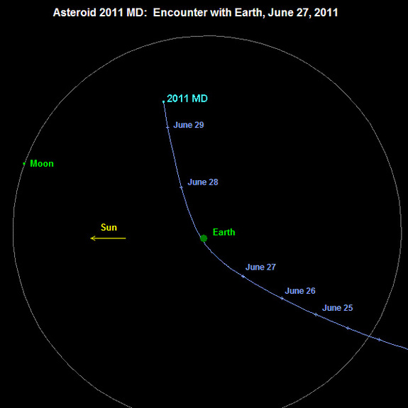Trajectory of asteroid 2011 MD on June 27, 2011 projected onto the Earth's orbital plane. Note from this viewing angle, the asteroid passes underneath the Earth.