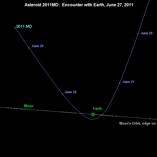 Asteroid Coming Monday?