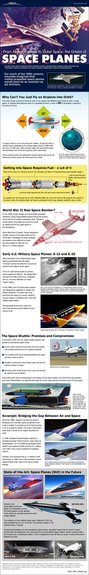 "Space planes have long been a staple of science fiction, but became reality with the advent of NASA's space shuttle. <a href=""http://www.space.com/12171-space-planes-winged-spaceships-evolution-infographic.html"">See how engineers turned the dream of winged spaceship into reality with NASA's space shuttle in this Space.com infographic</a>."