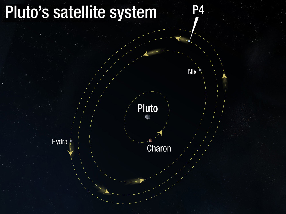 Pluto's Satellite System Showing New Fourth Moon