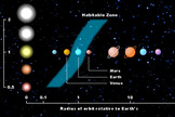 Habitable zones for different star types.  Our solar system is used for comparison.