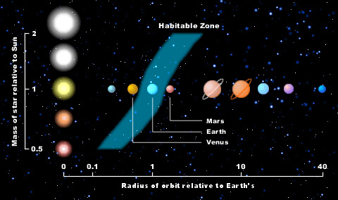 Greenhouse Effect Could Extend Habitable Zone in Alien Solar Systems