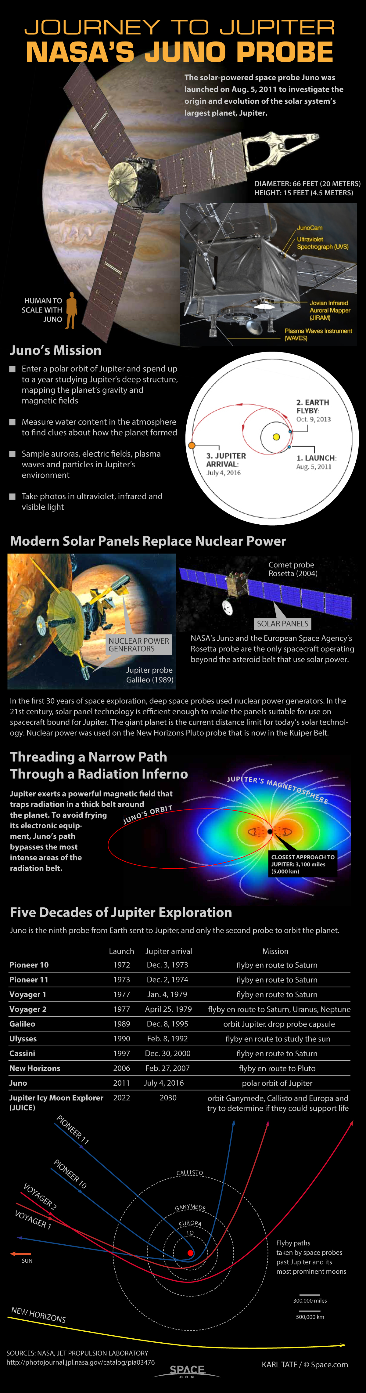 How NASA's Juno Mission to Jupiter Works (Infographic)