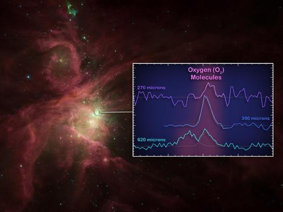 The squiggly lines, or spectra, reveal the signatures of oxygen molecules, detected in the Orion nebula by the Hershel Space Observatory.