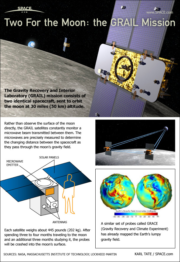 How NASA's Grail Probes Will Map the Moon's Gravity (Infographic)