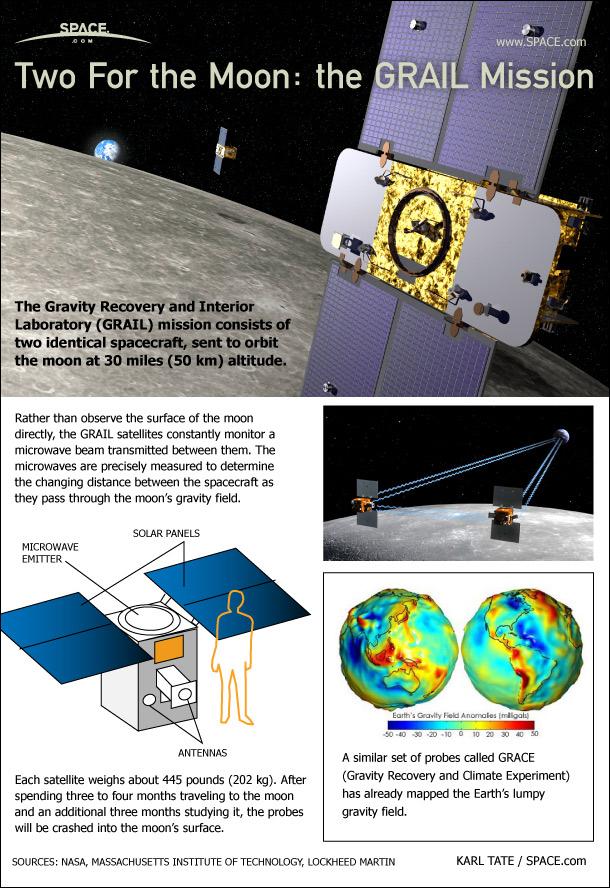 NASA's Grail Moon Probes