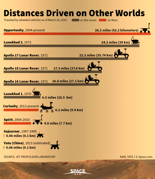 Distances Driven on Other Worlds (Infographic)