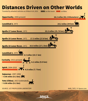 "Driving on other planets is a tough feat of space engineering. <a href=http://www.space.com/79-distances-driven-on-other-worlds.html"">See the distances driven by robots and vehicles on the moon and Mars in this Space.com infographic</a>."