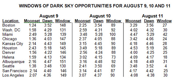 This table offers prime viewing times for the 2011 Perseid Meteor Shower for selected cities for the days of Aug. 9, 10 and 11, in 2011.  All times are for local time zones only. Dawn is the start of twilight conditions. Window is the number of minutes between moonset and twilight conditions.