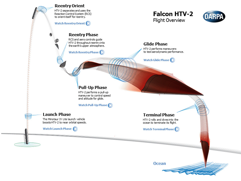 Falcon Hypersonic HTV-2 Flight Overview