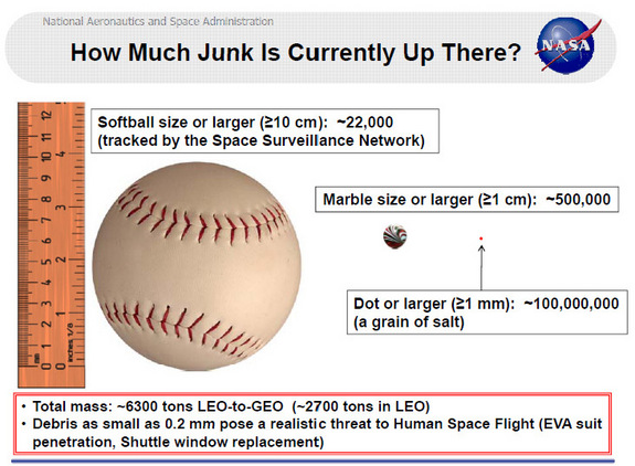 This chart shows statistics relating to space junk circling the Earth.