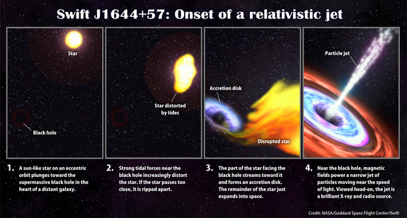 This illustration steps through the events that scientists think likely resulted in Swift J1644+57.