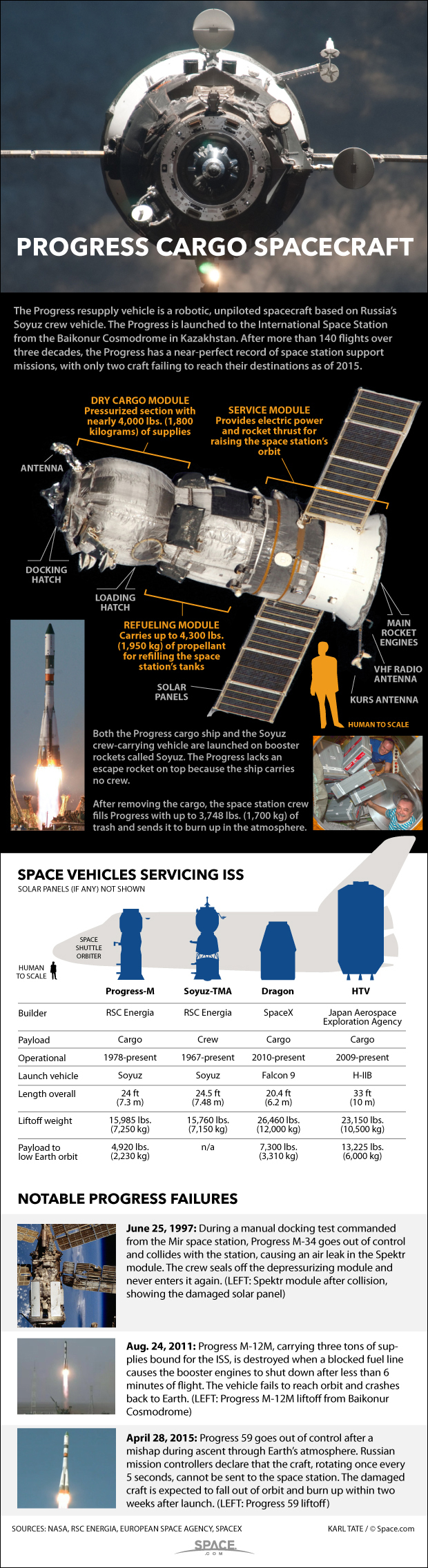How Russia's Progress Spaceships Work (Infographic)
