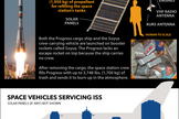 "Russia's unmanned Progress spacecraft are the workhorse delivery ships of the country's space fleet. <a href=""http://www.space.com/12725-russia-progress-cargo-spacecraft-infographic.html"">See how Russia's Progress cargo vehicles work in this Space.com infographic</a>."