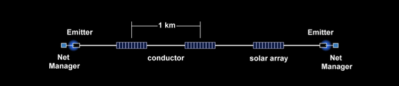 A diagram of the ElectroDynamic Debris Eliminator (EDDE) concept spacecraft, which is designed to remove space junk from low-Earth orbit.